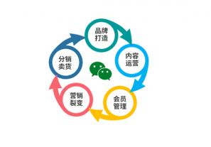 广州微信商城小程序开发多少钱
