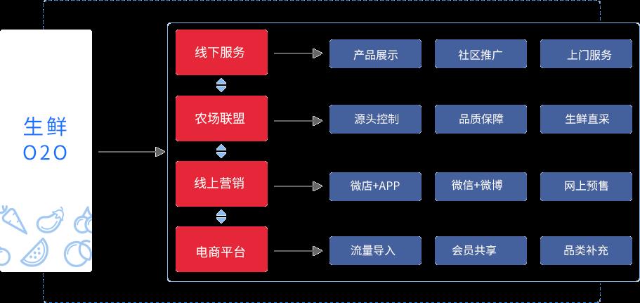 生鲜电商系统应用架构